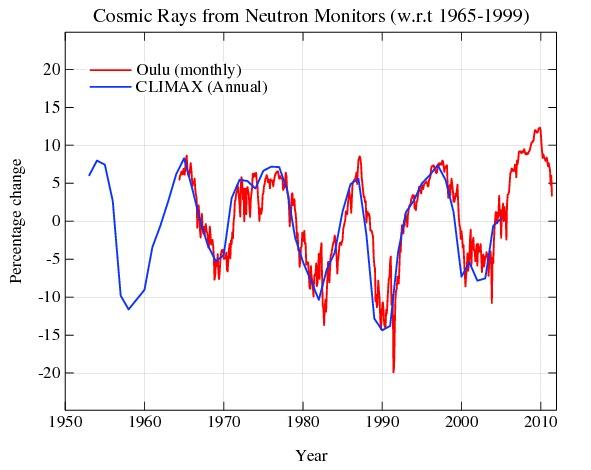 Wetenschapsjournalistiek, deel II: 'false balance' in berichtgeving over CLOUD experiment bij CERN (1/2)