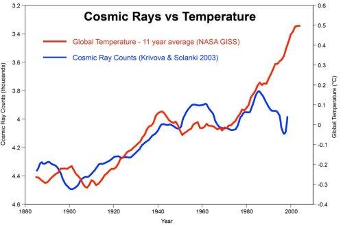 Kosmische straling versus temperatuur