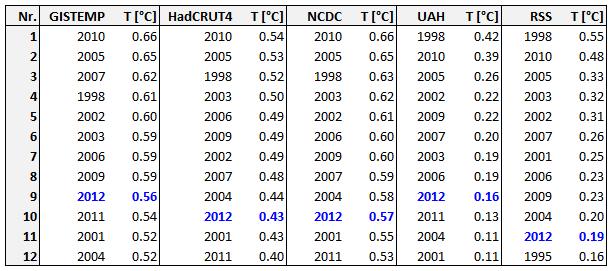 Jaargemiddelde temperatuur tm 2012