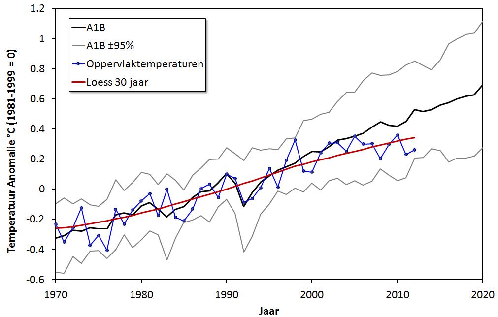 Vergelijking IPCC 2007 Observaties