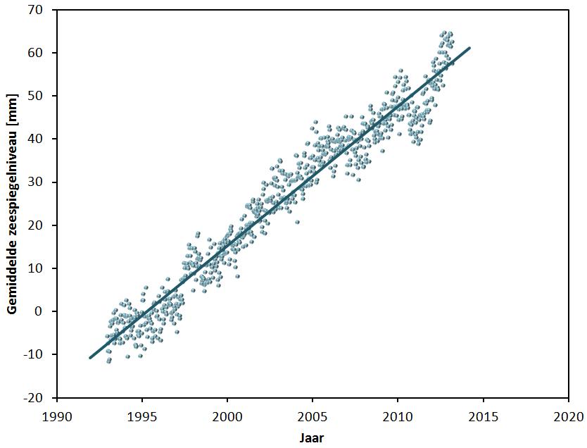 Sea_Level_1990-2013