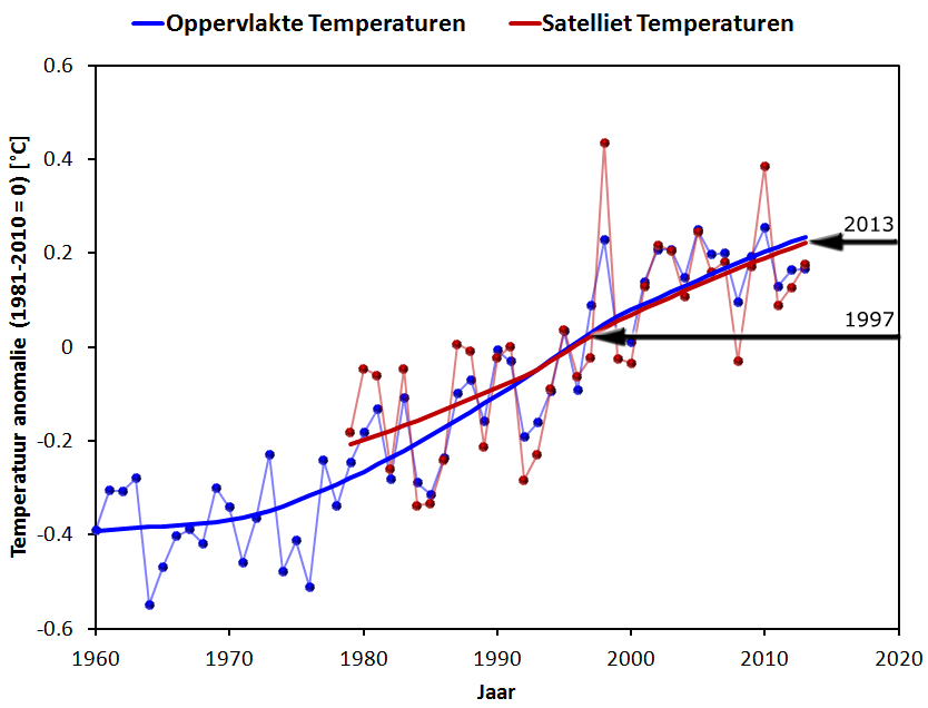 Surface_Satellite_Temperatures_1960-2013