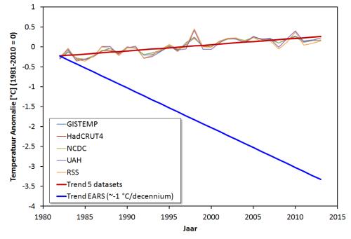 Temperatuur_Trends_1982-2013