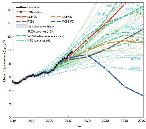 Carbon_Emissions_RCP-Scenarios