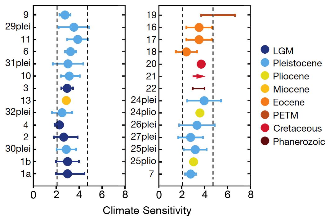 palaeosens-climate-sensitivity.png