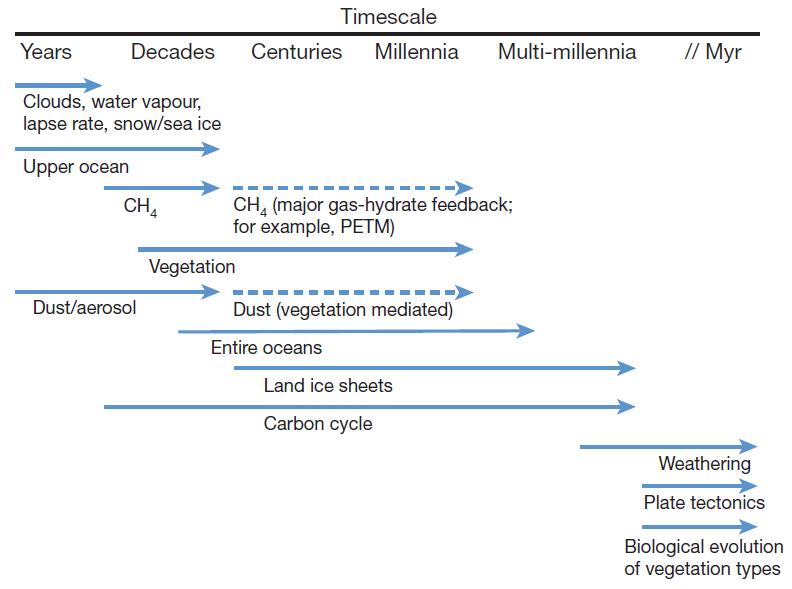 Tijdsschalen-Klimaatgevoeligheid