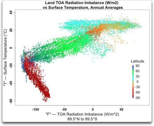 land-toa-radiation-imbalance-vs-surface-temp-annual