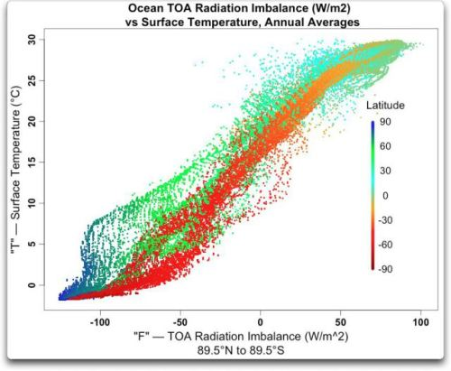 ocean-toa-radiation-imbalance-vs-surface-temp-annual