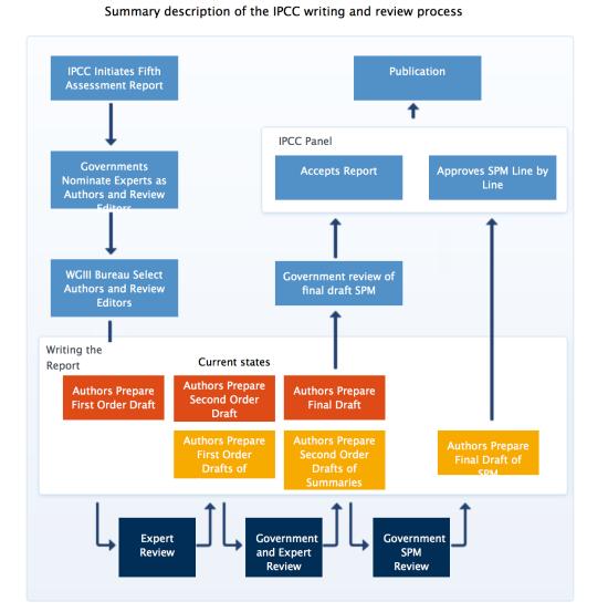 IPCC Proces