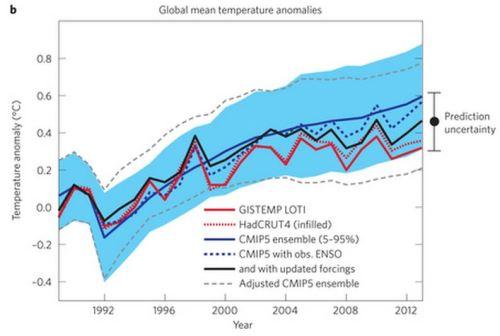 schmidt 2014 - Reconc warming trends