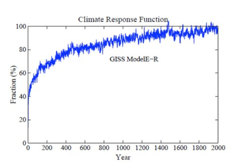 Climate Response