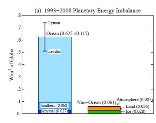 ImbalanceClimateSystem