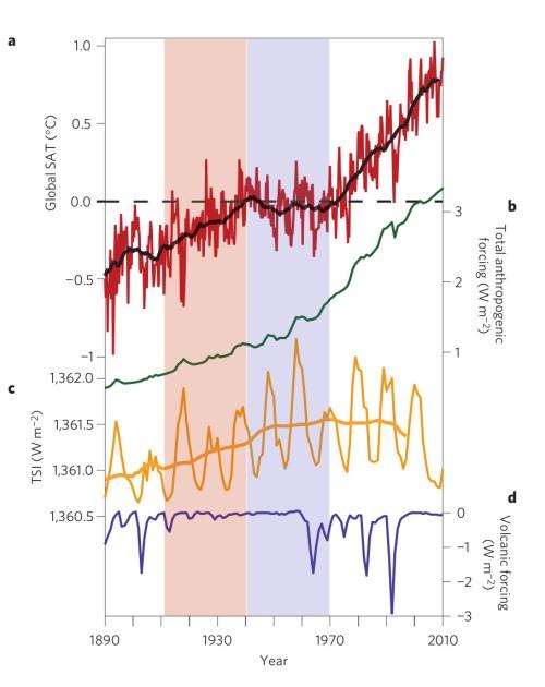 Temperatuurverloop (in rood) en stralingsforceringen (antropogeen in groen, zonneactiviteit in geel, vulkanisme in blauw) voor de periode 1890 - 2010. Bron: Thompson et al., 2015