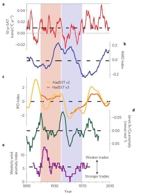 Resultaten van Thompson et al; achtereenvolgens: de 10-jaarsgemiddelde trend van de mondiale temperatuur (in rood) de AMO index (temperatuur van het noordelijk deel van de Atlantische Oceaan t.o.v. de lange termijn trend, in blauw) de IPO index (in geel) gereconstrueerde temperatuur van het oceaanoppervlak (in groen) gereconstrueerde sterkte van de passaat (in paars)