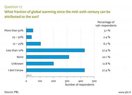 Scientists views on the role of the sun in global warming - PBL