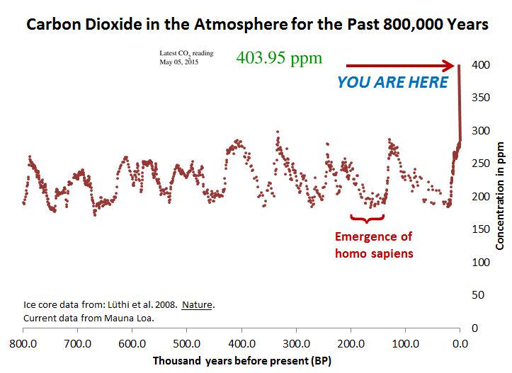 carbon-dioxide-in-the-atmosphere-for-the-past-800000-years.jpg