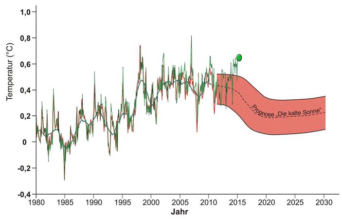 https://klimaatverandering.files.wordpress.com/2015/07/die-kalte-sonne-prediction-_-noprojections_to_june_2015.png
