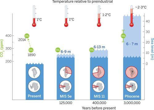 Overzicht van resultaten van reconstructies van temperatuur (in rood), CO2-concentratie (in groen), zeespiegel (in blauw) en de ijskappen van Groenland en Antarctica (de rode taartdiagrammen) voor verschillende interglacialen. De lichtrode en lichtblauwe kleur geeft het onzekerheidsinterval voor de temperatuur en zeespiegel. Bron: Dutton et al. 2015.