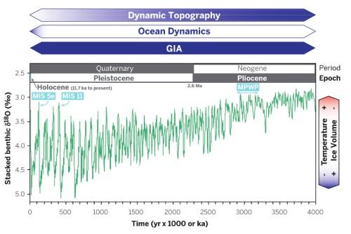 Indicatie van temperatuur en volume van ijskappen, gebaseerd op Zuurstof-18 isotopenanalyse. De drie balken boven de grafiek geven verschillende factoren weer die van invloed zijn op de zeespiegel. De blauwe kleur geeft de tijdschaal aan waarop deze een rol spelen. Bron: Dutton et al. 2015.
