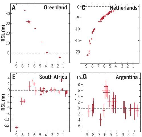 Reconstructies van het zeeniveau gedurende het Holoceen op 4 plaatsen. Op de horizontale as staat het aantal kilojaren in het verleden. Bron: Dutton et al. 2015