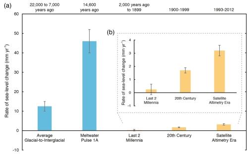 De snelheid van de zeespiegelstijging tijdens de overgang van de laatste ijstijd naar het huidige interglaciaal en tijdens smeltwaterpuls 1A vergeleken met de laatste 2 millennia, de afgelopen eeuw en de afgelopen 2 decennia. Bron: IPCC AR5