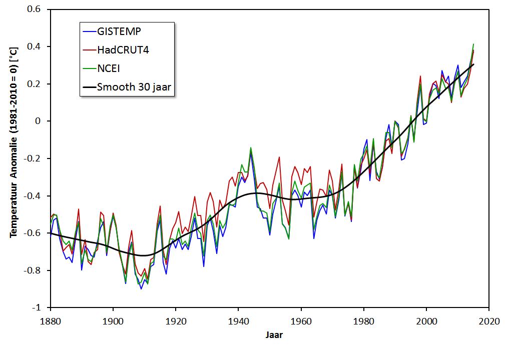 Wetenschappelijke argumenten tegen Carbon dating