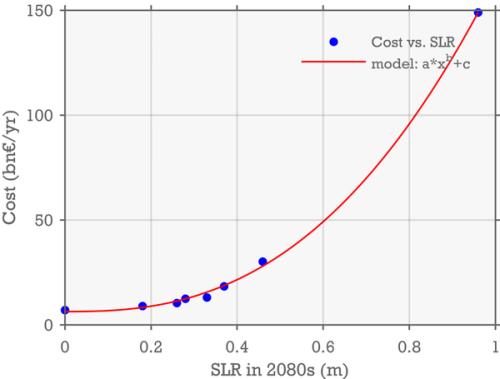 costs_sea_level_rise