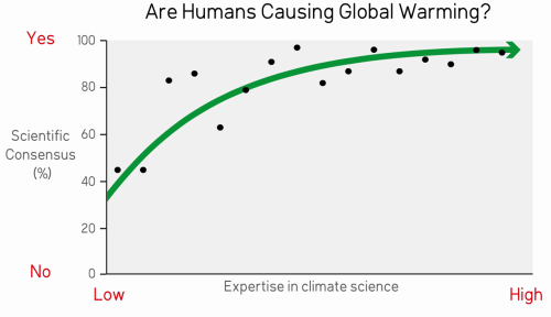 Scientific consensus on human caused climate change vs expertise in climate science