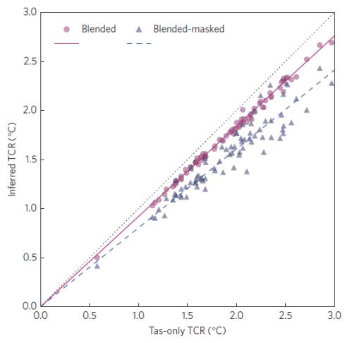 """Figuur 2. Volgens de methode van Otto et al. (2013) geschatte TCR uit CMIP5 modelsimulaties over de periode 1861 – 2009. De grafiek geeft de verhouding tussen de schatting op basis van de berekende mondiaal gemiddelde atmosferische temperatuur (Tas), en de """"blended"""" (in rood) en """"blended-masked"""" (in blauw) schattingen."""