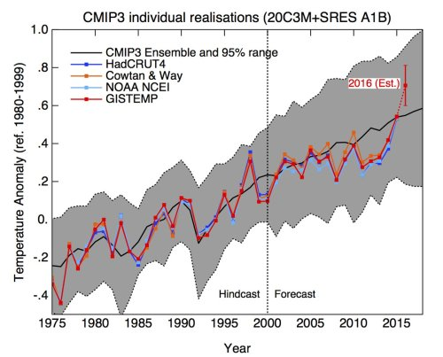 Vergelijking CMIP3 modellen en observaties. Bron: Gavin Schmidts Twitter feed