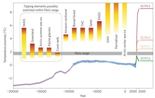 Overzicht van de risico's van klimaatverandering. (Bron: Schellnhuber et al., 2016)