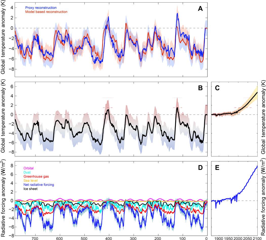 Methoden voor het dateren van sedimenten