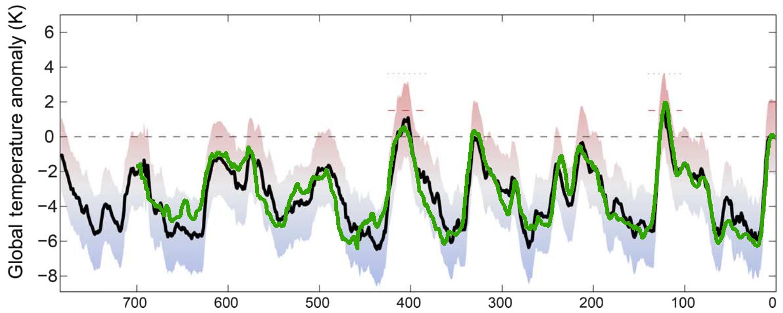 Temperatuurreconstructie volgens Friedrich et al. 2016 (in zwart) en Snyder 2016 (in groen). (Bron: Jos Hagelaars)