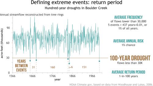 Eens-per-honderd-jaar droogtes in Boulder Creek, gebaseerd op data van boomringen. Als de waarde beneden de bruine lijn ligt, is er sprake van zo'n droogte.