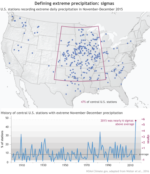 In 2015 werd door bijna de helft van de meteostations in het centrale deel van de VS die minimaal 100 jaar in bedrijf waren extreme neerslag gemeten, volgens een analyse van NOAA. Deze stations zijn weergegeven op de kaart. De grafiek laat de spreiding van het aantal extreme waarnemingen rond het gemiddelde zien. In 2015 was de afwijking bijna 6 standaarddeviaties (kans dat het toevallig gebeurt: 2 op een miljard). Dit valt buiten de normale (natuurlijke) variabiliteit. (Bron: NOAA Climate.gov, gebaseerd op Wolter et al., 2016)