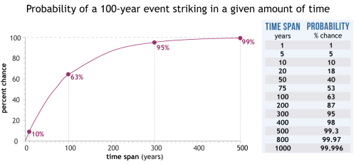 De kans dat een gebeurtenis met een herhalingsfrequentie van eens per honderd jaar optreedt in een bepaald jaar is per definitie 1%. Deze grafiek laat zien hoe groot de kans is dat zo'n gebeurtenis niet minstens een keer plaatsvindt in langere perioden. (Bron: NOAA Climate.gov)
