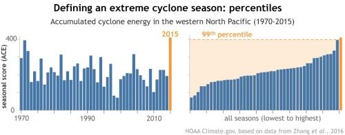 """In de recente BAMS uitgave werd het uiterst actieve cycloonseizoen 2015 in de noordwestelijke Stille Oceaan op basis van percentielen vergeleken met eerdere seizoenen. Voor elk seizoen werd een """"accumulated cyclone energy"""" (ACE) berekend, op basis van de kracht en duur van de stormen. Voor 2015 werd een ACE van ruim 400 berekend (weergegeven in oranje); dit is een 99-percentiel gebeurtenis: 99% van de scores is lager. (Bron; NOAA Climate.gov, gebaseerd op data van het Shanghai Typhoon Institute)"""