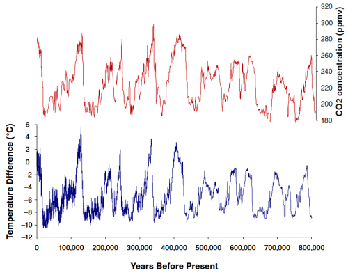 Temperature and CO2 last 800 000 years - NRC report 2010