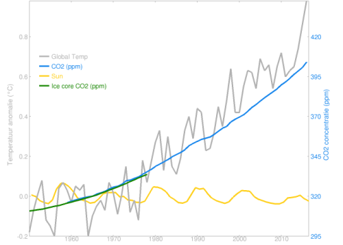 Temperature CO2 Sun since 1950 - via Rahmstorf