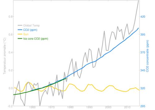 Temperature CO2 Sun since 1950 - via Rahmstorf