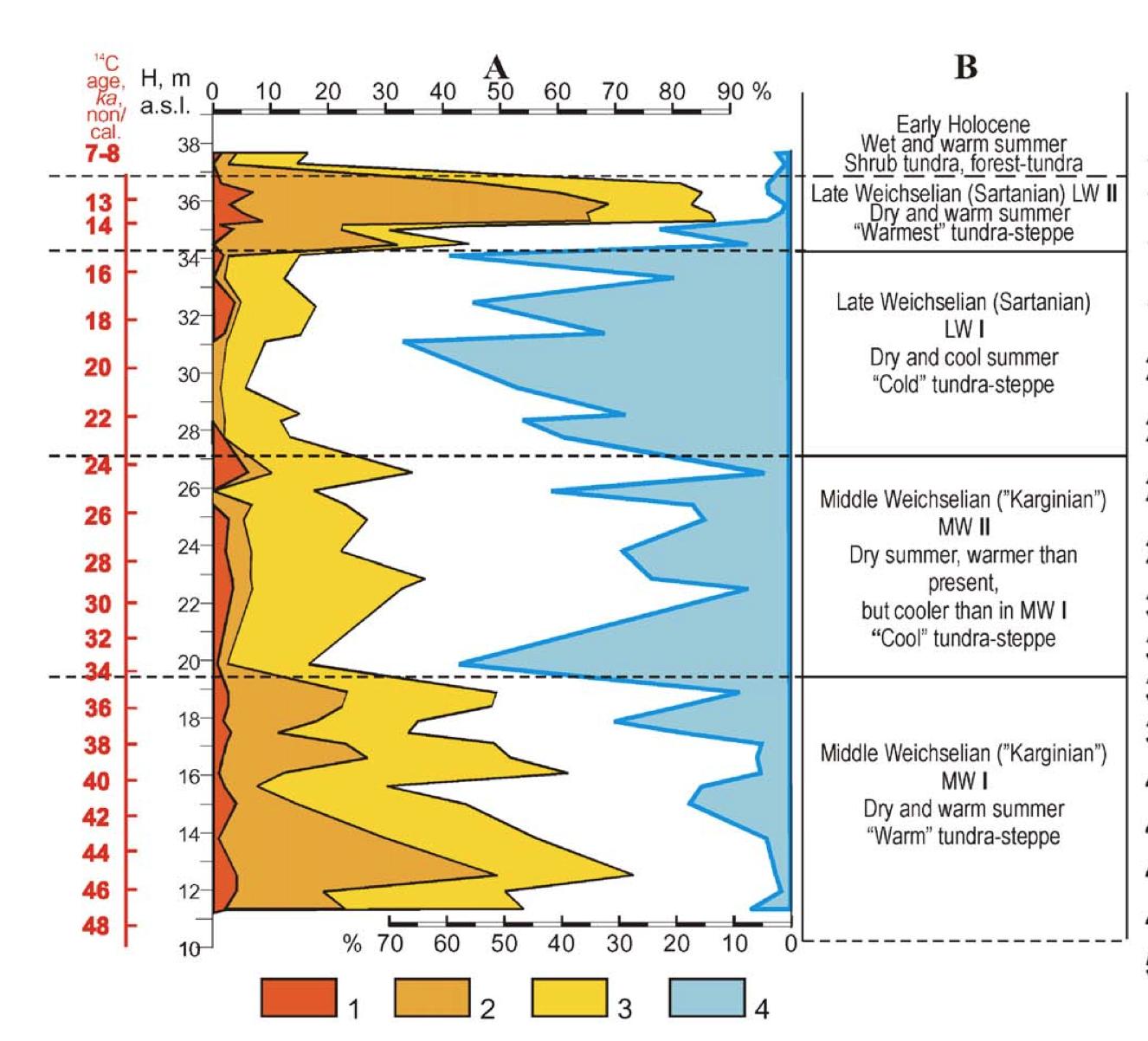 radiocarbon dating ontmaskerd